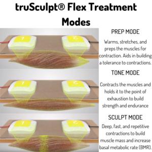 truSculpt® Flex treatment modes rnacho cucamonga