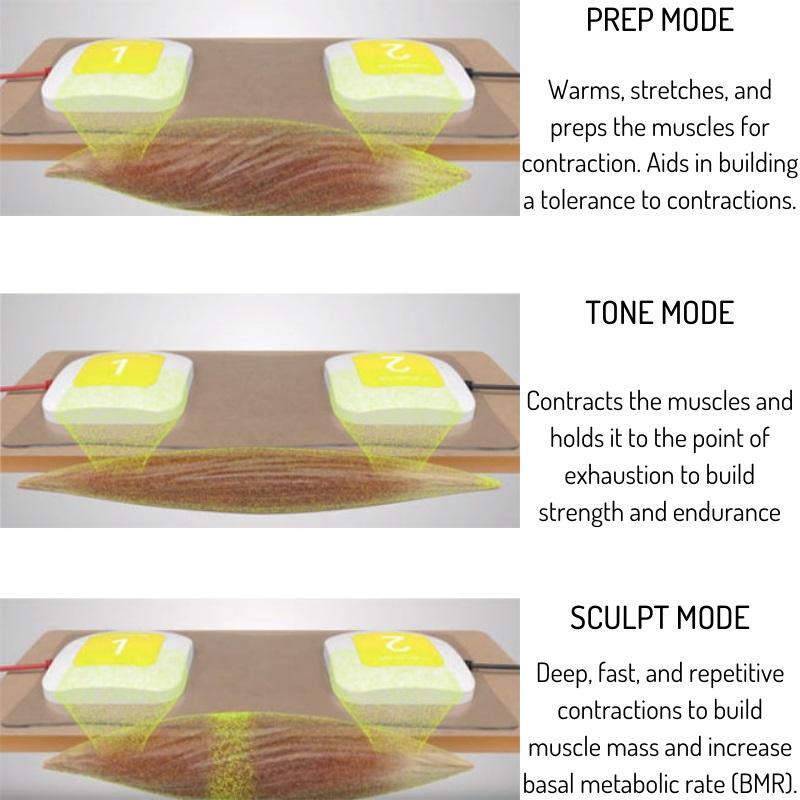 truSculpt® Flex treatment modes rancho cucamonga